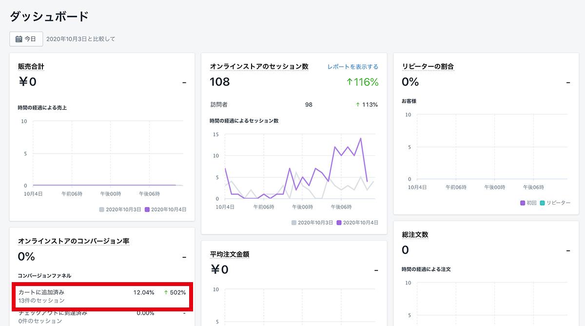 Shopifyは独自の解析ページを搭載しており管理画面で解析